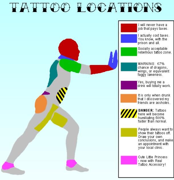 tattoo location chart