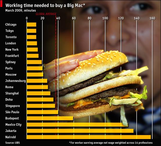big mac chart